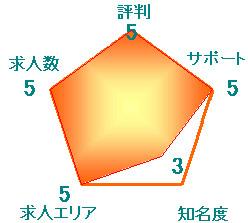 メディカル・ラポール 評判 口コミ
