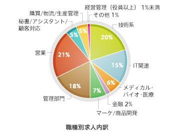 JACリクルートメントの職種別求人割合